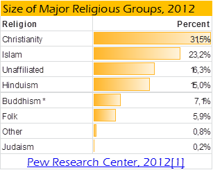 Religions of the world 2012